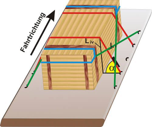 ladungssicherung im lkw wissenswertes vom lasiprofi. Black Bedroom Furniture Sets. Home Design Ideas